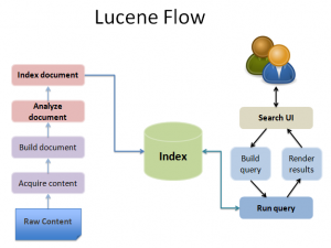 Full Text Search using Apache Lucene (Part-III)